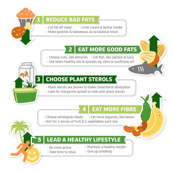 Ways to lower cholesterol