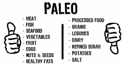 Eating Paleo